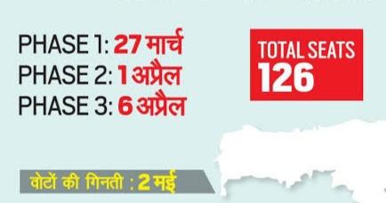 Assam Assembly Election 2021