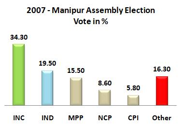 2007 Manipur Assemmbly Result Graff