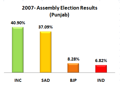 2007 Punjab Legislative Assembly Elections in Graph