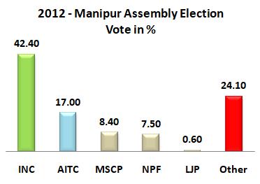 2012 Manipur Assemmbly Result Graff