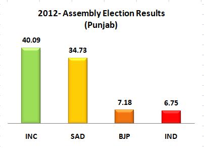 2012 Punjab Legislative Assembly Elections in Graph