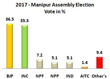 2017 Manipur Assemmbly Result Graff