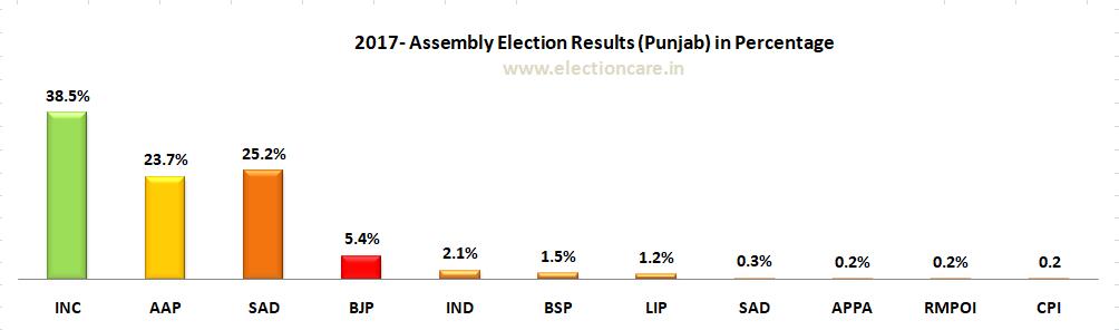 2017 Punjab Legislative Assembly Elections in Graph