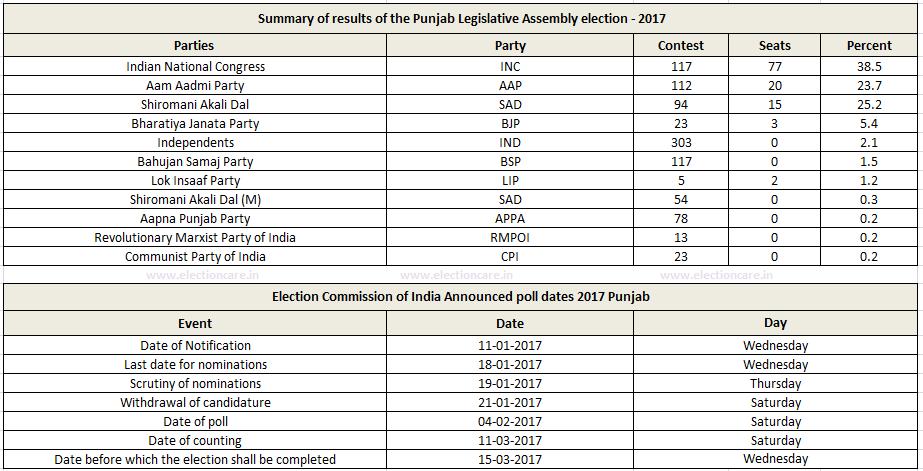2017 Punjab Legislative Assembly Elections