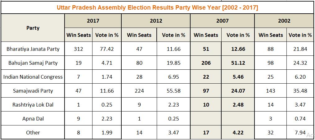 Uttar Pradesh Assembly Election Result 2007