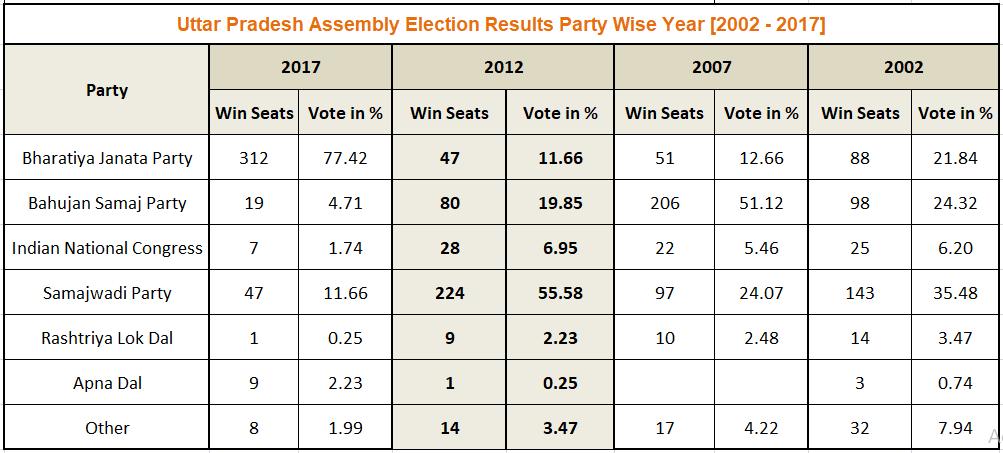Uttar Pradesh Assembly Election Result 2012